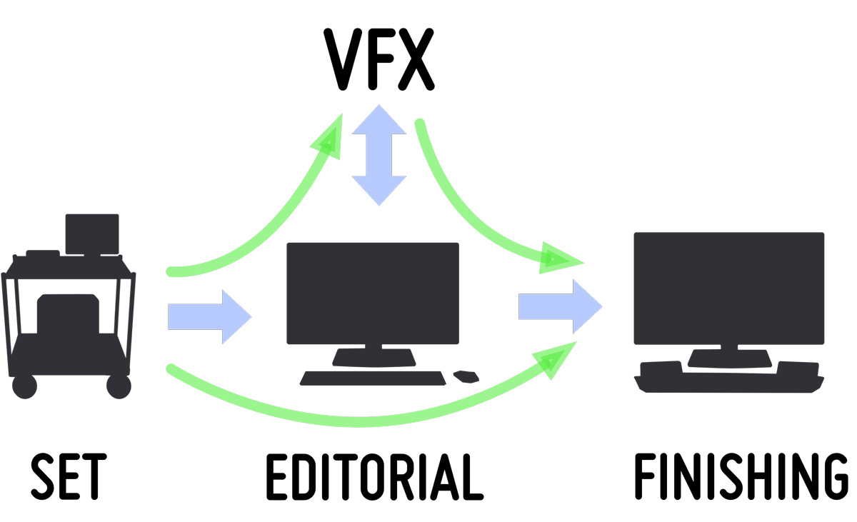 Supporting Post-Production Workflows