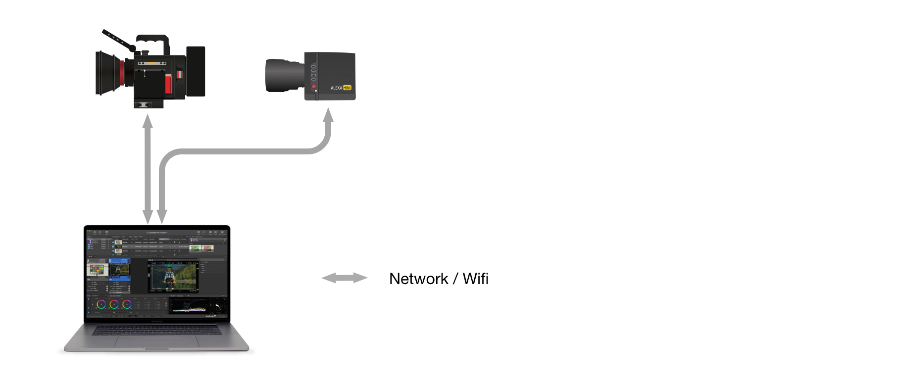 Getting metadata into your on-set software via network / wifi