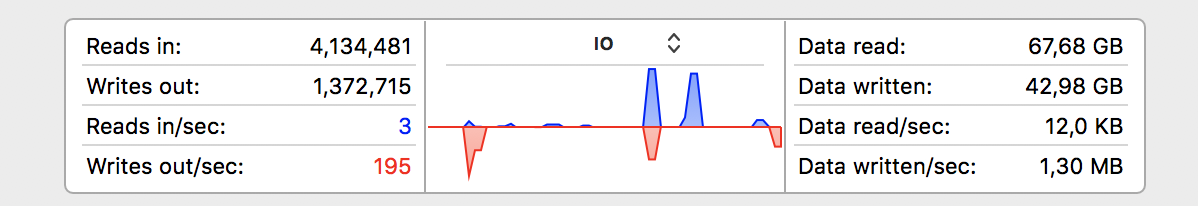 The i/o performance in Activity Monitor