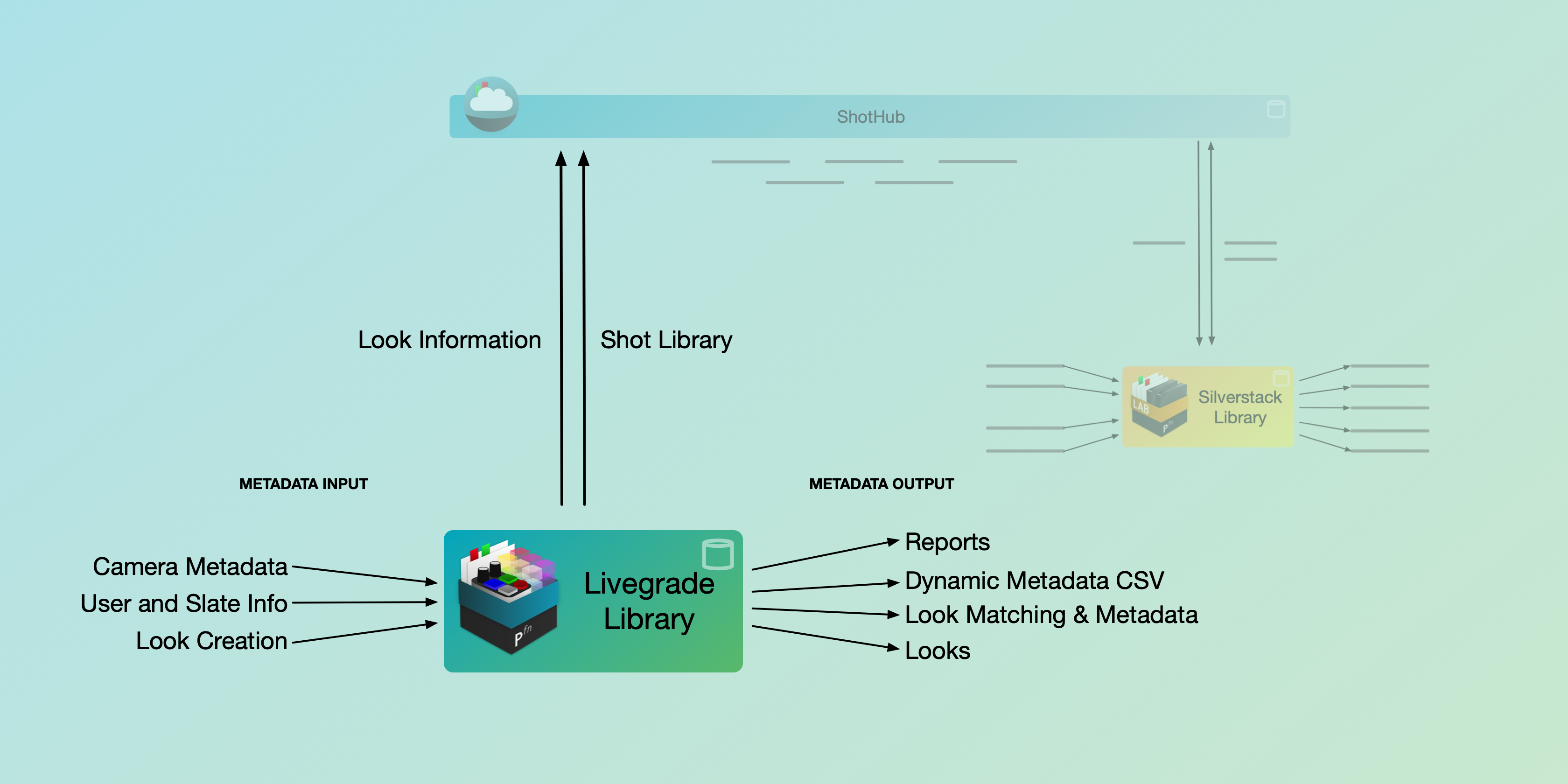 Metadata Journey in the Pomfort Ecosystem and Beyond