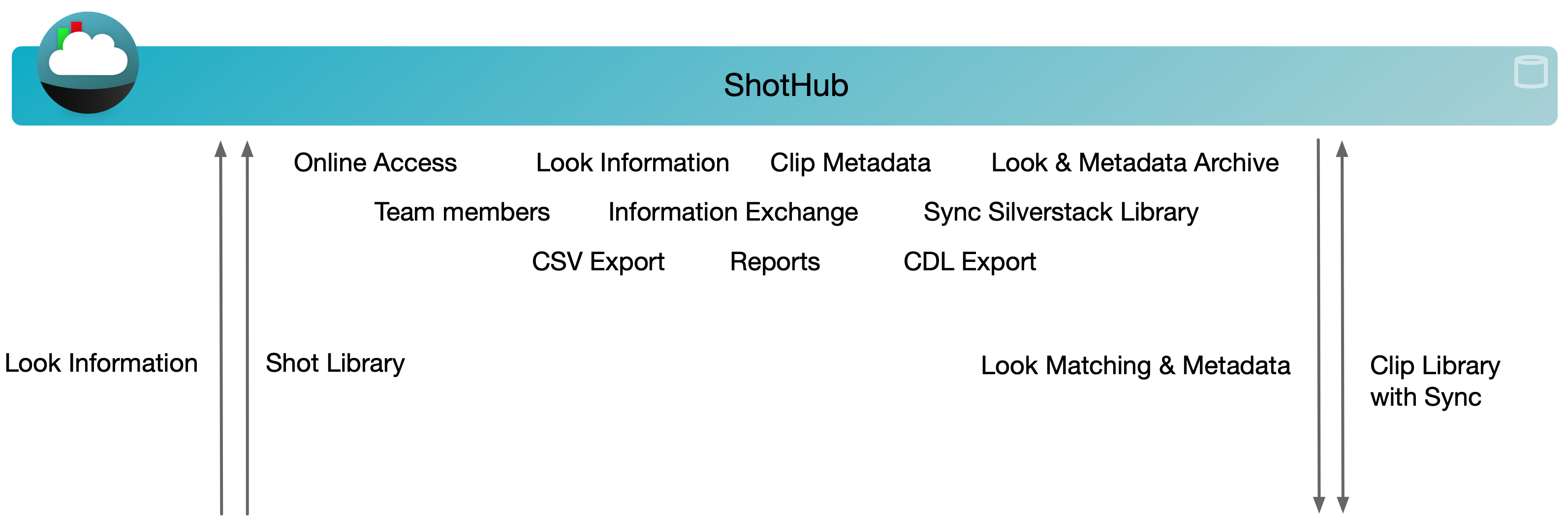 Metadata Journey in the Pomfort Ecosystem and Beyond – Part 3